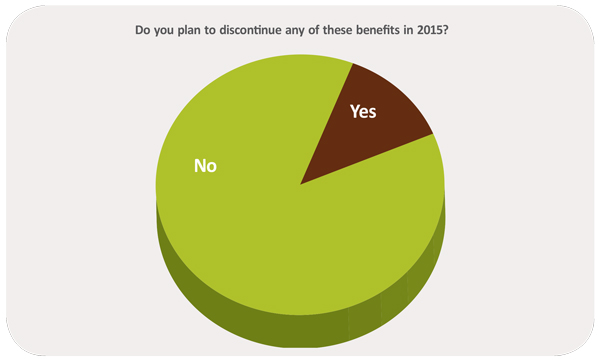 Do you plan to discontinue any of these benefits in 2015?