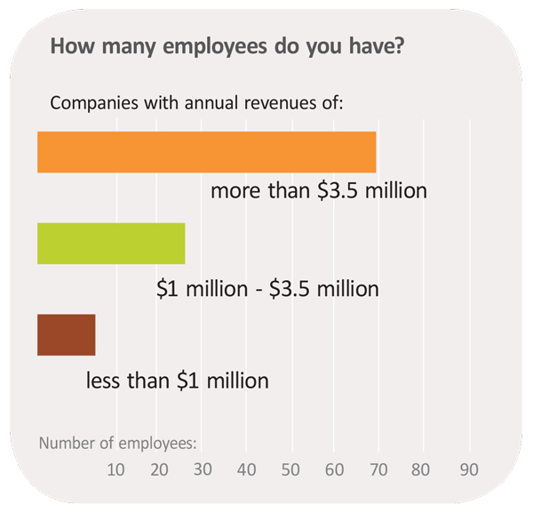 How many employees do you have