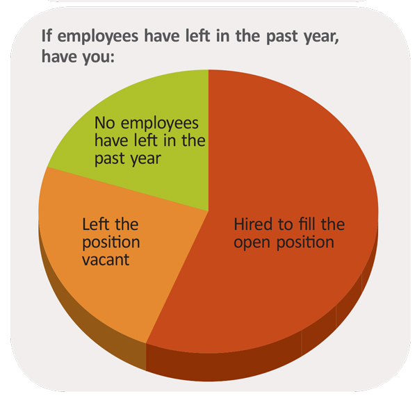 If employees have left in the past year, have you