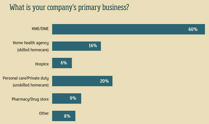 Primary business chart