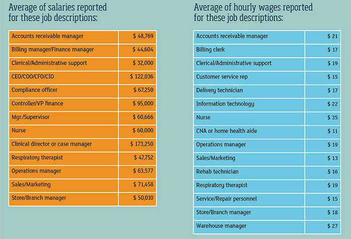 salaries and wages chart