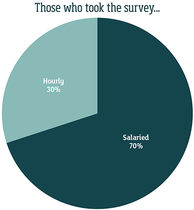who took the survey chart
