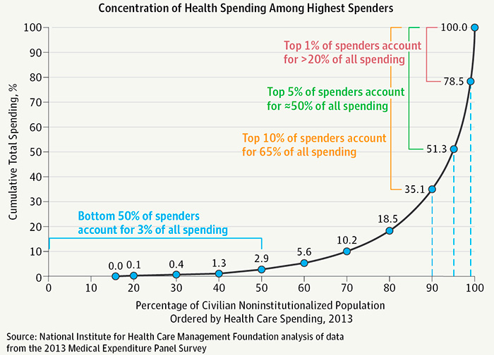 Concentration of Health Spending Among Highest Spenders