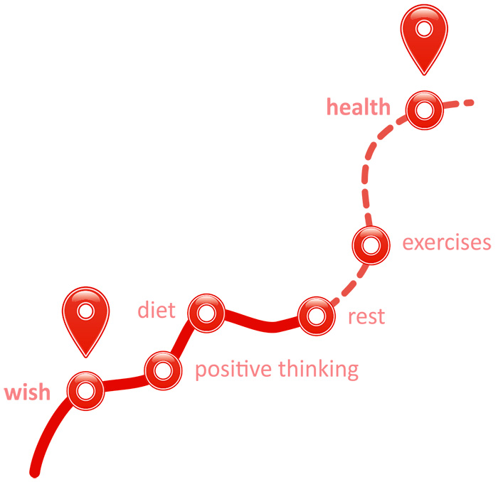 Health Coaching Graph