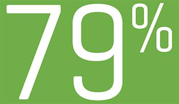 79 percent
