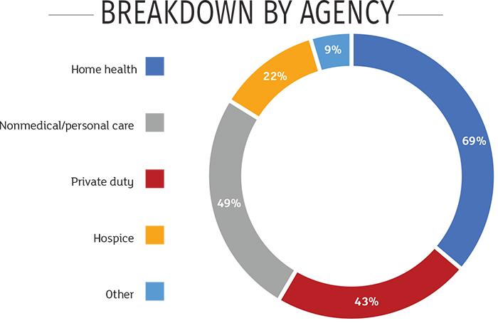 Breakdown by agency