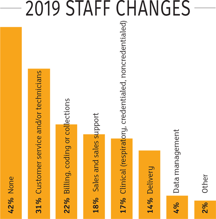 2019 Staff Changes