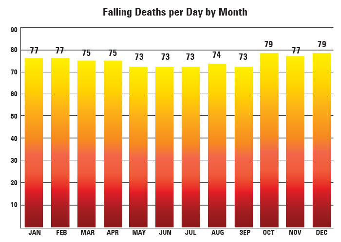 Falling Deaths per Day by Month