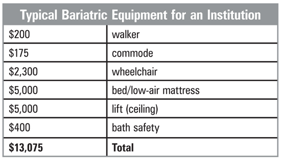 Typical Bariatric Equipment Cost Chart for an Institution