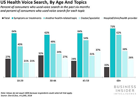 Voice Health Search by Age & Topic