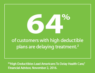 64% of customers with high deductible plans are delaying treatment