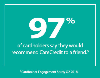 97% of cardholders say they would recommend CareCredit