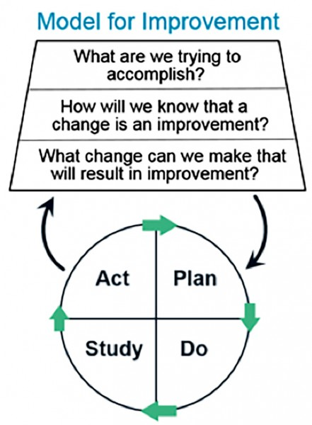 plan do study act model